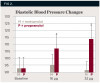 Fig 2. Systolic (Fig 1) and diastolic (Fig 2) blood pressure recordings (mean ± SEM) at baseline and at the end of 16-μg and 32-μg epinephrine infusions in five hypertensive patients on long-term metoprolol or propranolol therapy. The study was a crossover design. (*P < 0.05 versus metoprolol pretreatment.) (Data from Ref. #54. Redrawn and used with permission from Hersh EV, Giannakopoulos H.47)