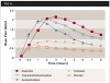 Fig 4. Mean pain relief scores over time for dental pain comparing ibuprofen, tramadol plus acetaminophen, acetaminophen, tramadol, and placebo. Reprinted from Edwards JE, et al. <em>J Pain Symptom Manage</em>. 2002;23(2):121-130. Published with permission from Elsevier. Copyright © 2002 U.S. Cancer Pain Relief Committee. Published by Elsevier Inc. All rights reserved.